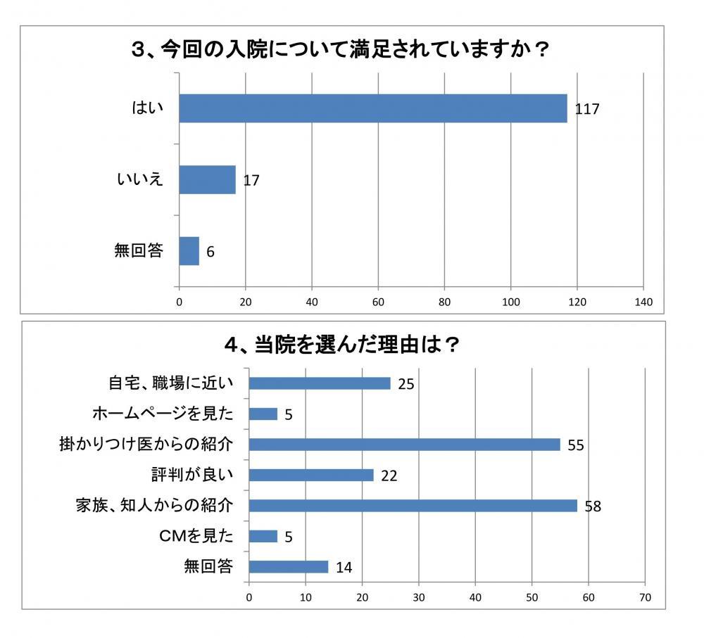 満足度グラフ2