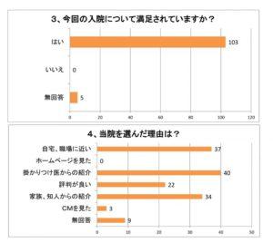 満足度グラフ4
