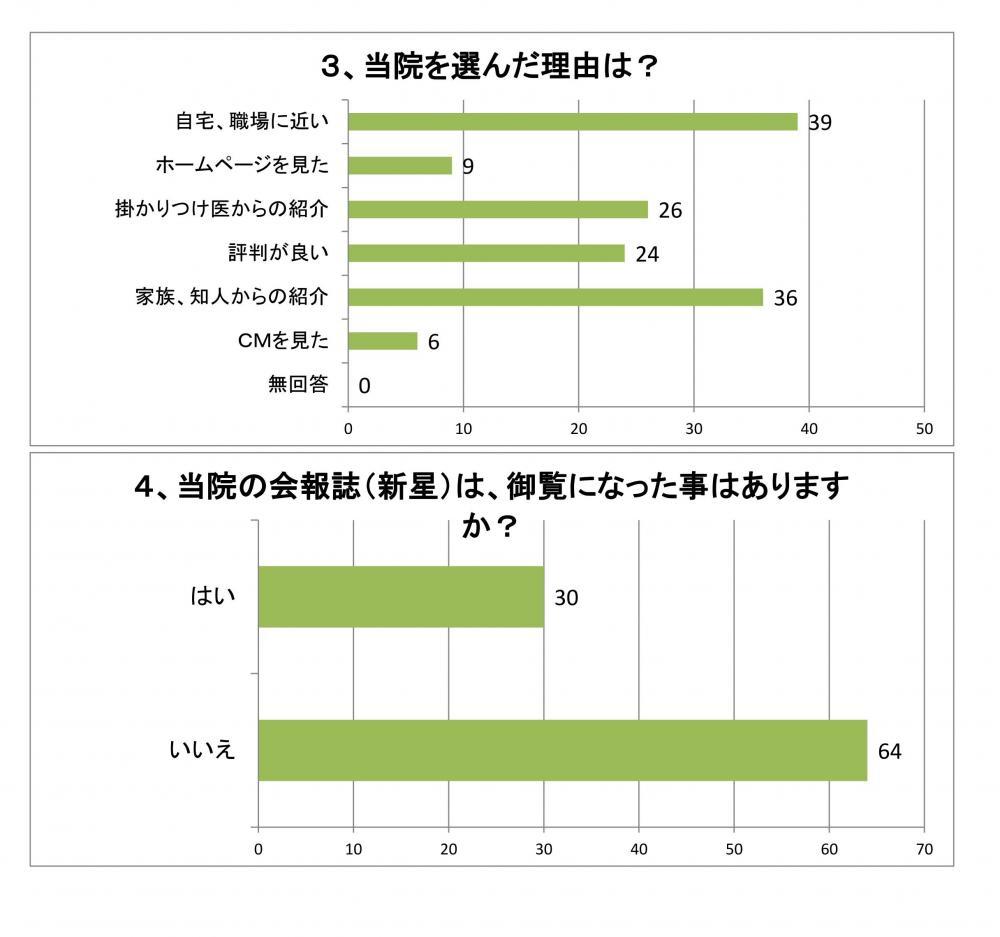 満足度グラフ6